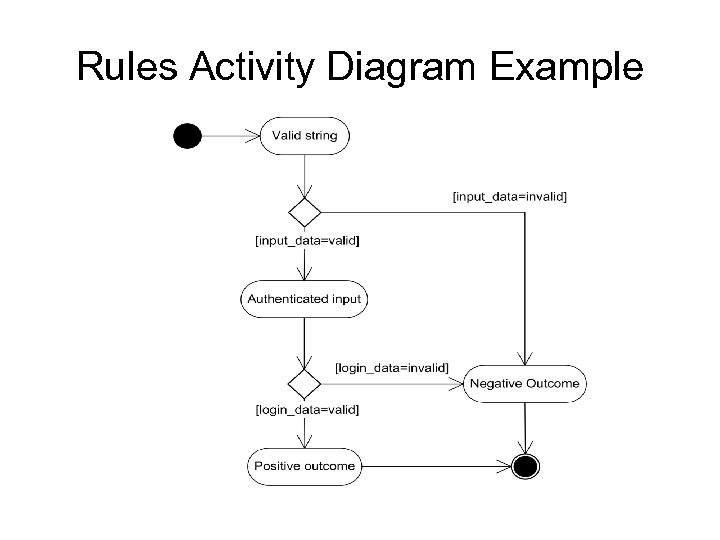 Rules Activity Diagram Example