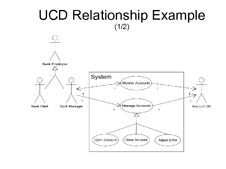 UCD Relationship Example (1/2)
