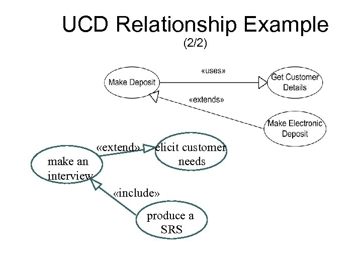 UCD Relationship Example (2/2) «extend» make an interview elicit customer needs «include» produce a