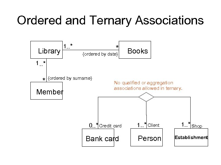Ordered and Ternary Associations Library 1. . * * {ordered by date} Books 1.