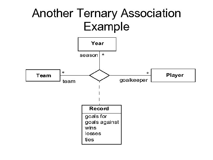 Another Ternary Association Example