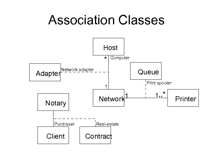 Association Classes Host * Adapter Computer Network adapter Queue 1 Notary Purchaser Client Network