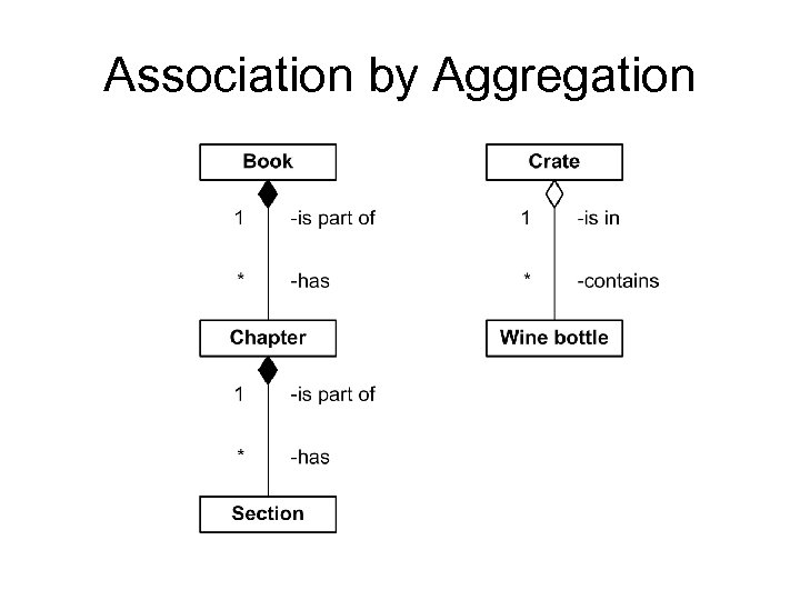 Association by Aggregation