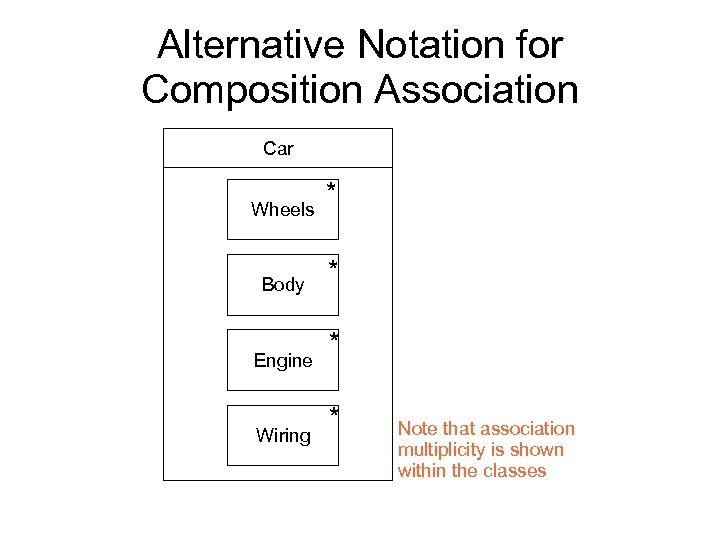 Alternative Notation for Composition Association Car Wheels Body Engine Wiring * * Note that
