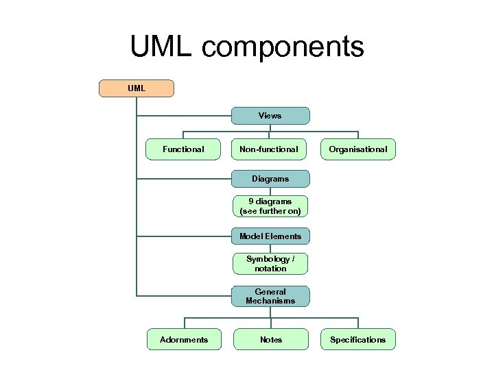 UML components UML Views Functional Non-functional Organisational Diagrams 9 diagrams (see further on) Model