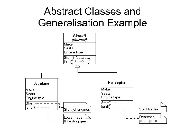 Abstract Classes and Generalisation Example Aircraft {abstract} Make Seats Engine type Start() {abstract} land()