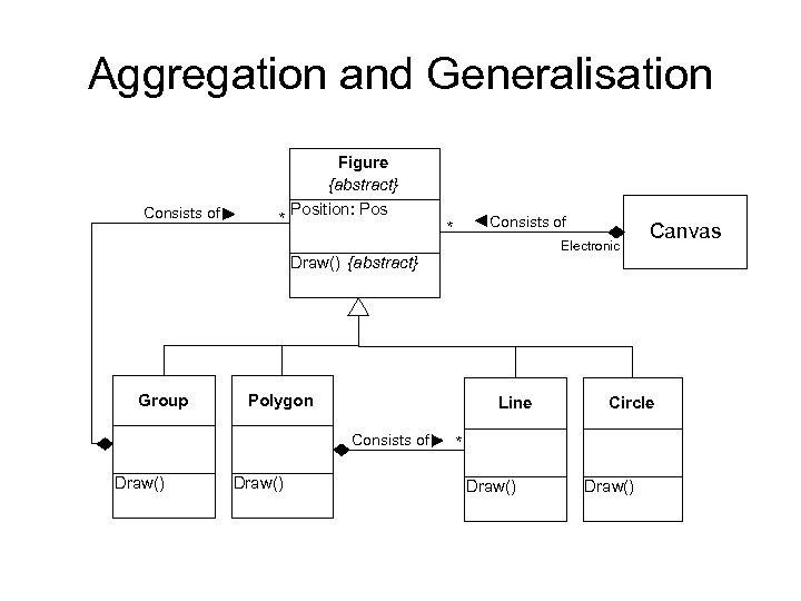 Aggregation and Generalisation Consists of * Figure {abstract} Position: Pos Consists of * Electronic