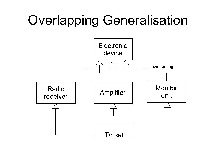 Overlapping Generalisation Electronic device {overlapping} Radio receiver Amplifier TV set Monitor unit