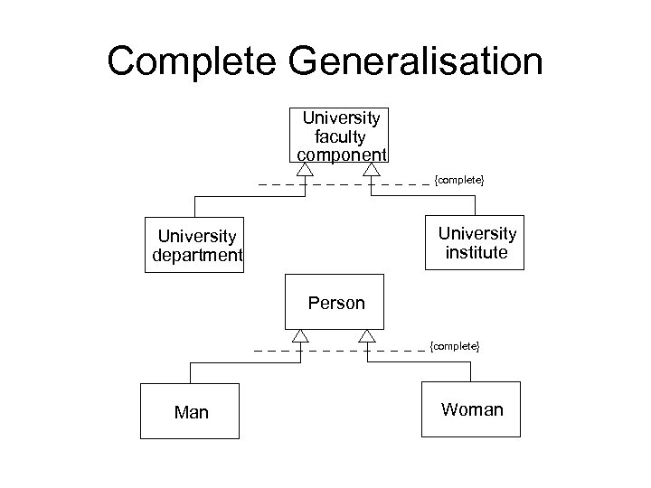Complete Generalisation University faculty component {complete} University institute University department Person {complete} Man Woman