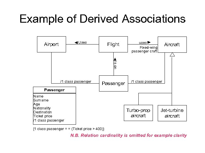 Example of Derived Associations Uses Airport Flight uses Fixed-wing passenger craft Aircraft Is on