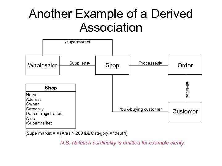 Another Example of a Derived Association /supermarket Supplies Wholesaler Processes Shop Order Name Address