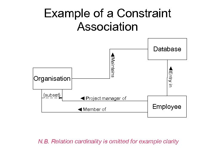 Example of a Constraint Association Database {subset} Entry in Maintains Organisation Project manager of