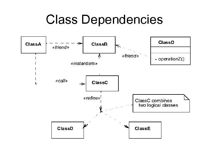 Class Dependencies