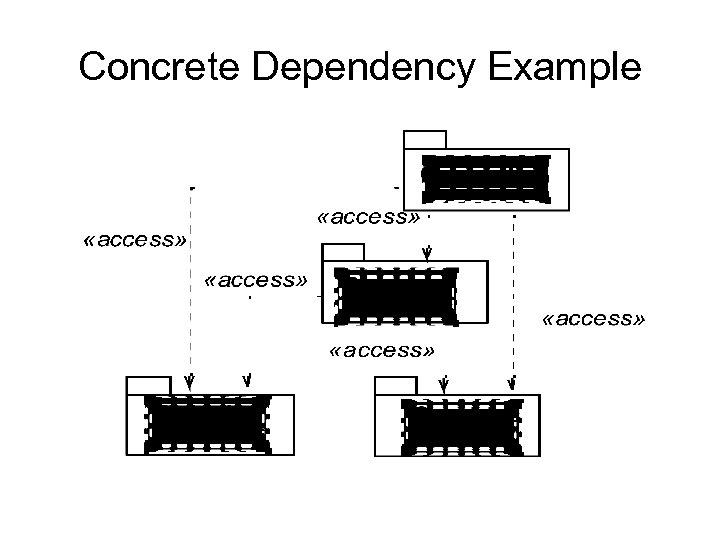 Concrete Dependency Example