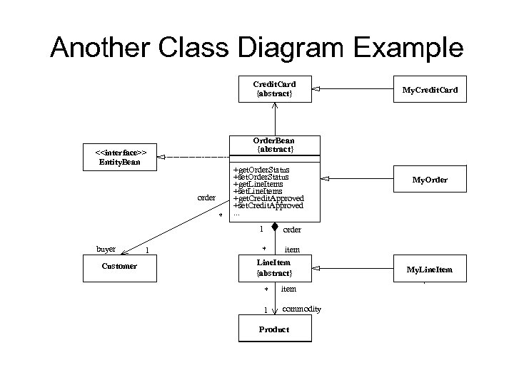 Another Class Diagram Example Credit. Card {abstract} Order. Bean {abstract} <<interface>> Entity. Bean order