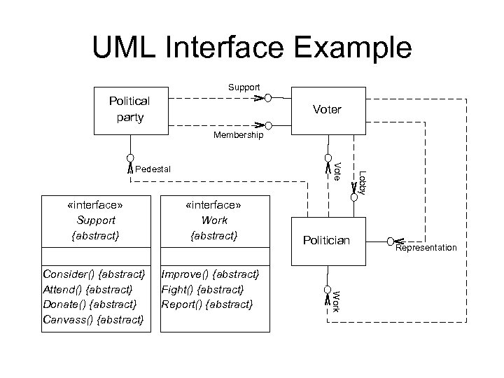 UML Interface Example Support Political party Voter Membership «interface» Support {abstract} Improve() {abstract} Fight()