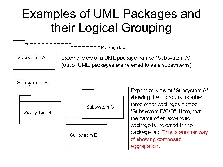 Examples of UML Packages and their Logical Grouping Package tab Subsystem A External view