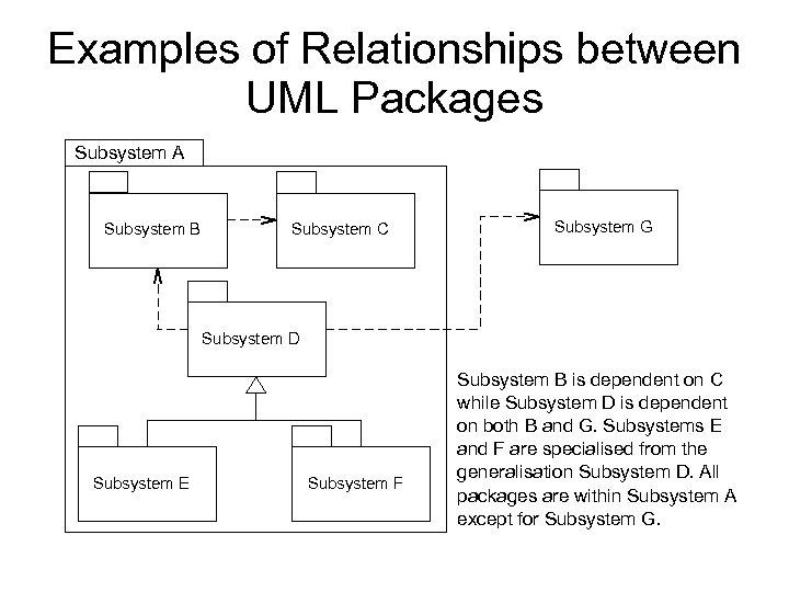 Examples of Relationships between UML Packages Subsystem A Subsystem B Subsystem C Subsystem G