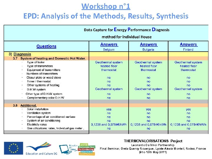 Workshop n° 1 EPD: Analysis of the Methods, Results, Synthesis THERMOVALORISATIONS Project Leonardo Da