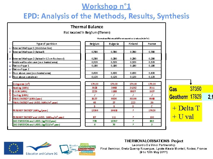 Workshop n° 1 EPD: Analysis of the Methods, Results, Synthesis Thermal Balance Flat located