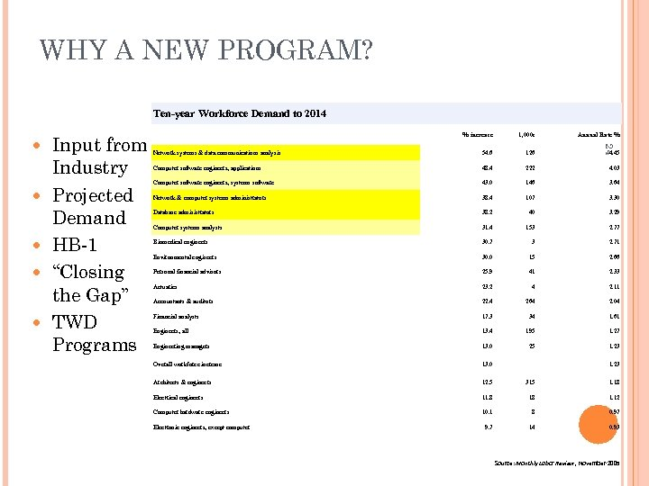 WHY A NEW PROGRAM? Ten-year Workforce Demand to 2014 Input from Industry Projected Demand