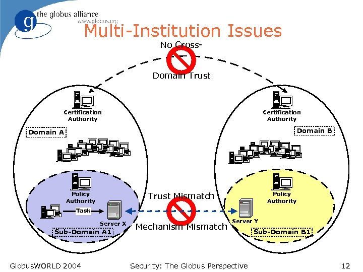 Multi-Institution Issues No Cross- Domain Trust Certification Authority Domain B Domain A Trust Mismatch