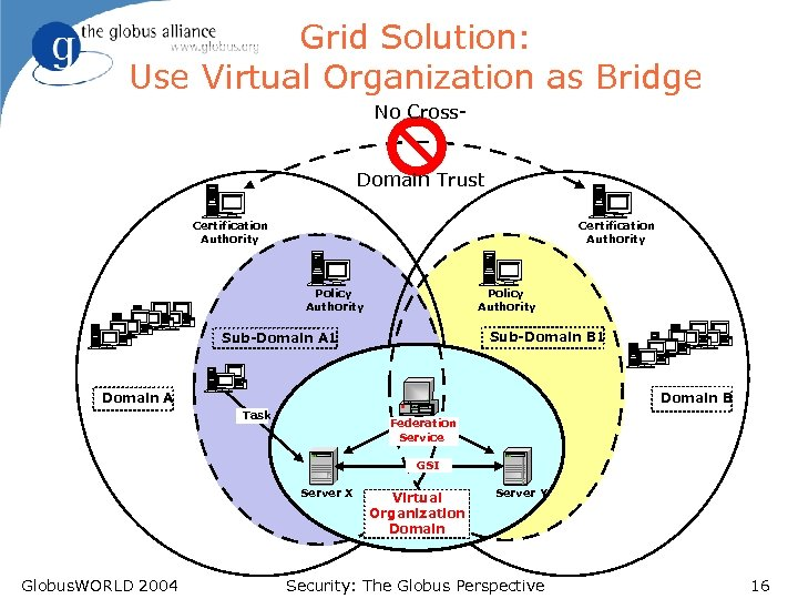 Grid Solution: Use Virtual Organization as Bridge No Cross. Domain Trust Certification Authority Policy
