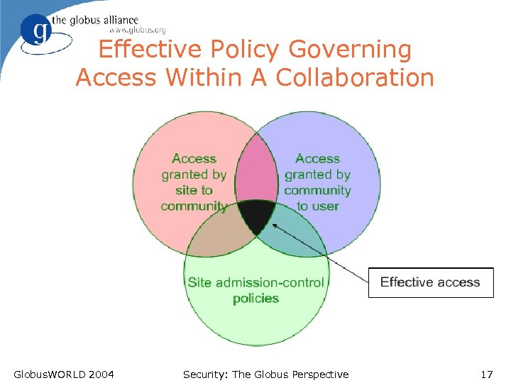 Effective Policy Governing Access Within A Collaboration Globus. WORLD 2004 Security: The Globus Perspective