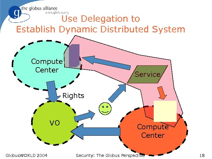 Use Delegation to Establish Dynamic Distributed System Compute Center Service Rights VO Globus. WORLD