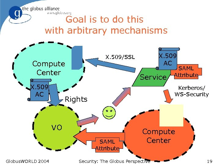 Goal is to do this with arbitrary mechanisms Compute Center X. 509 AC Service