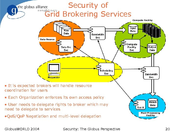 Security of Grid Brokering Services • It is expected brokers will handle resource coordination