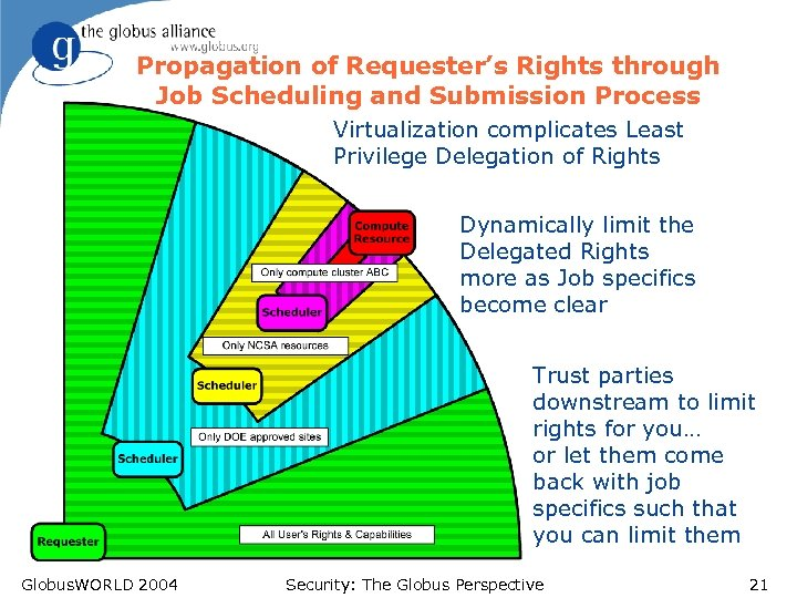 Propagation of Requester's Rights through Job Scheduling and Submission Process Virtualization complicates Least Privilege