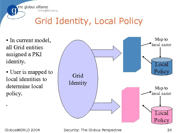 Grid Identity, Local Policy Map to local name • In current model, all Grid