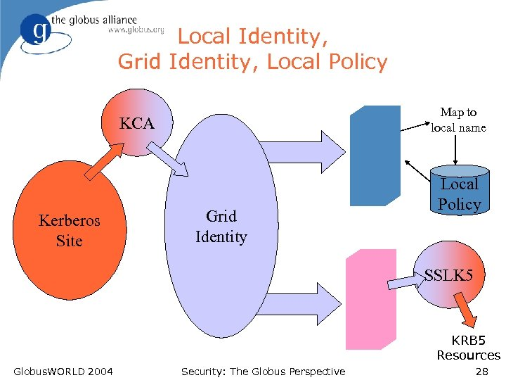 Local Identity, Grid Identity, Local Policy Map to local name KCA Kerberos Site Grid