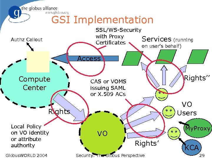 GSI Implementation SSL/WS-Security with Proxy Services (running Certificates Authz Callout on user's behalf) Access
