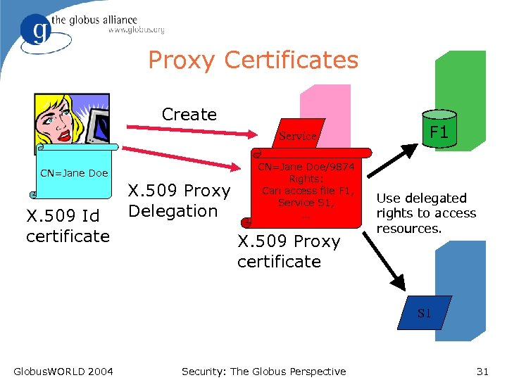 Proxy Certificates Create Service CN=Jane Doe X. 509 Id certificate X. 509 Proxy Delegation