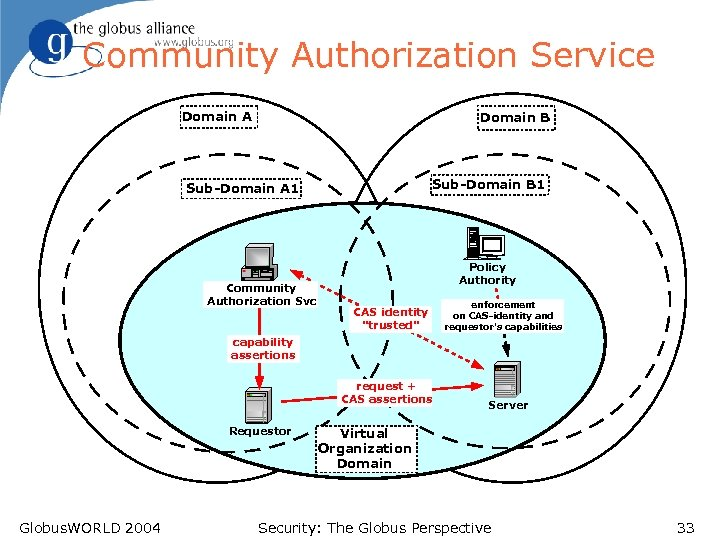 Community Authorization Service Domain A Domain B Sub-Domain B 1 Sub-Domain A 1 Community
