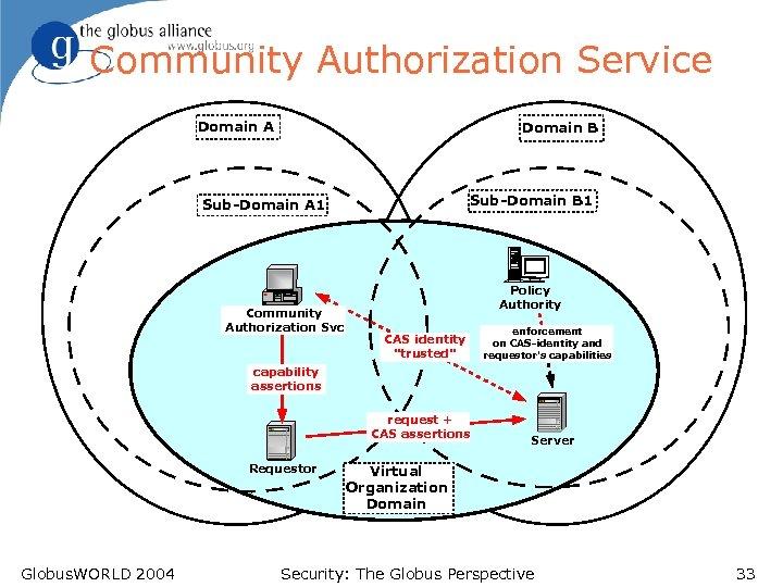 Community Authorization Service Domain A Domain B Sub-Domain B 1 Sub-Domain A 1 Community