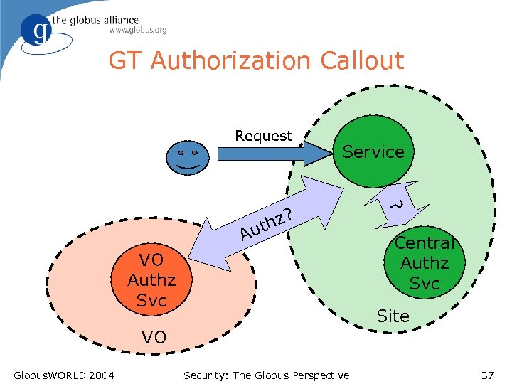 GT Authorization Callout Request Service A VO Authz Svc ? hz? ut Central Authz