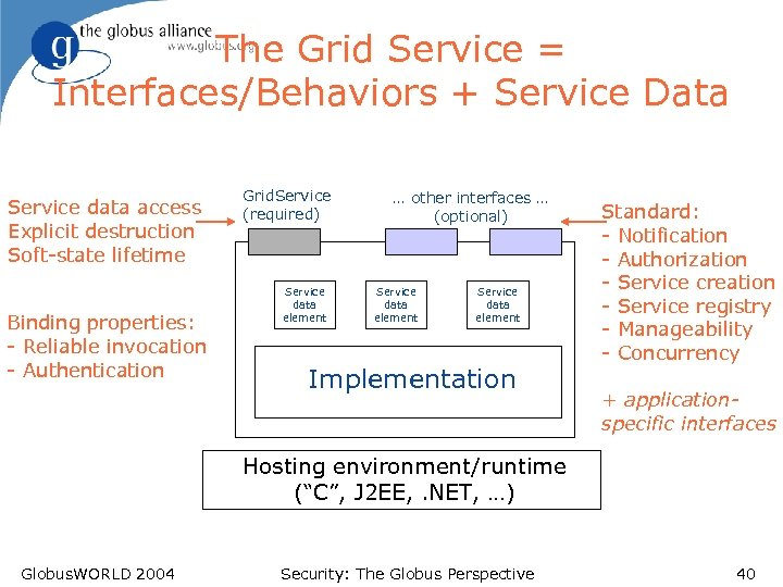 The Grid Service = Interfaces/Behaviors + Service Data Service data access Explicit destruction Soft-state