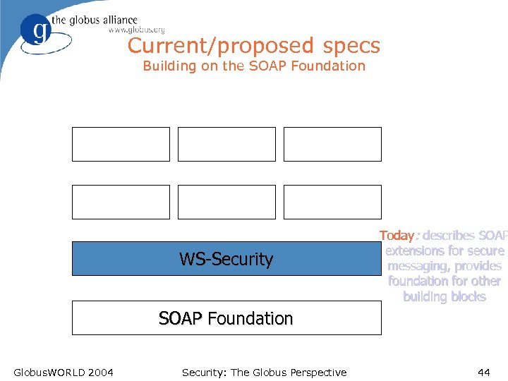 Current/proposed specs Building on the SOAP Foundation WS-Security Today: describes SOAP extensions for secure