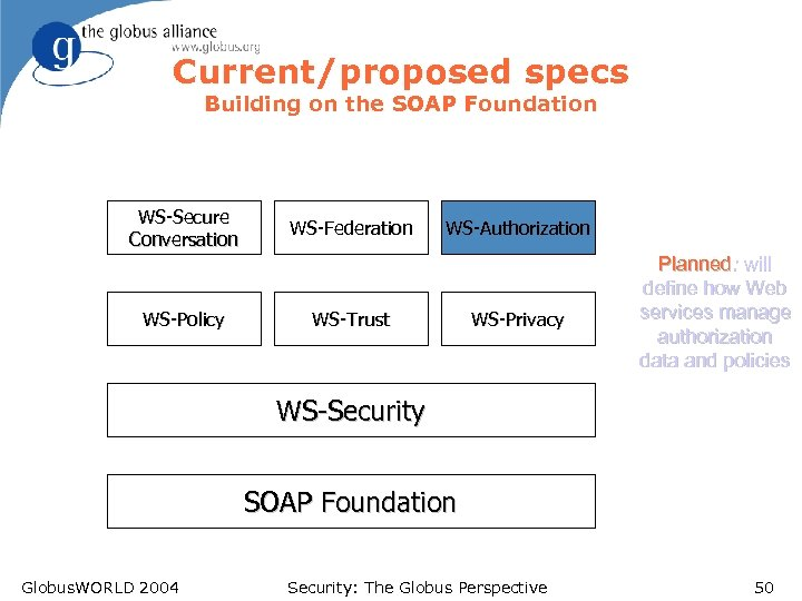 Current/proposed specs Building on the SOAP Foundation WS-Secure Conversation WS-Policy WS-Federation WS-Authorization WS-Trust WS-Privacy