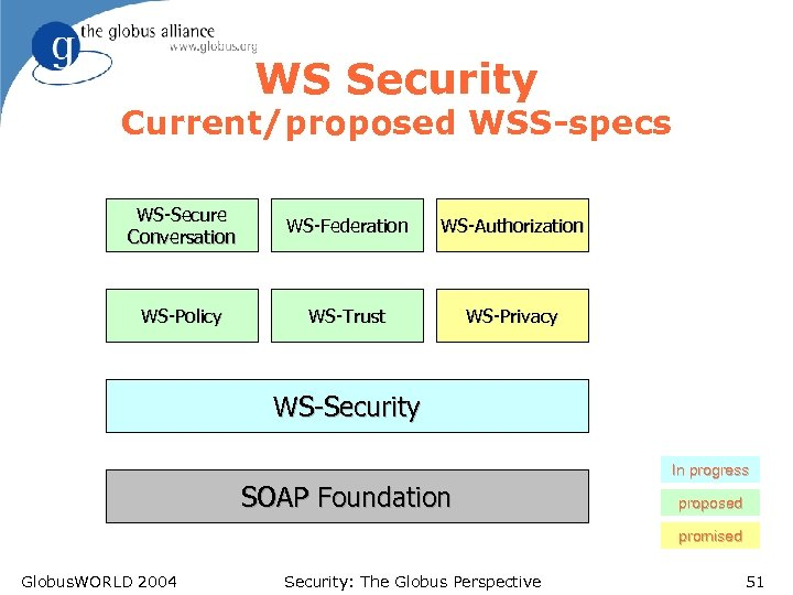 WS Security Current/proposed WSS-specs WS-Secure Conversation WS-Federation WS-Authorization WS-Policy WS-Trust WS-Privacy WS-Security In progress