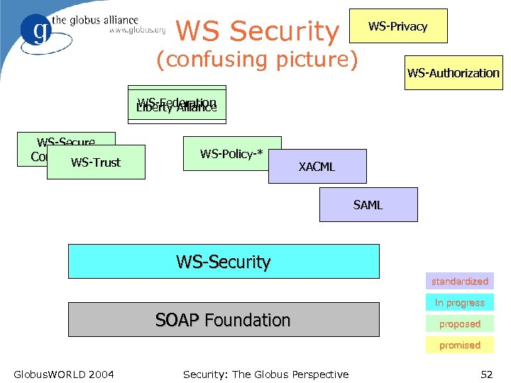 WS Security WS-Privacy (confusing picture) WS-Authorization WS-Federation Liberty Alliance WS-Secure Conversation WS-Trust WS-Policy-* XACML
