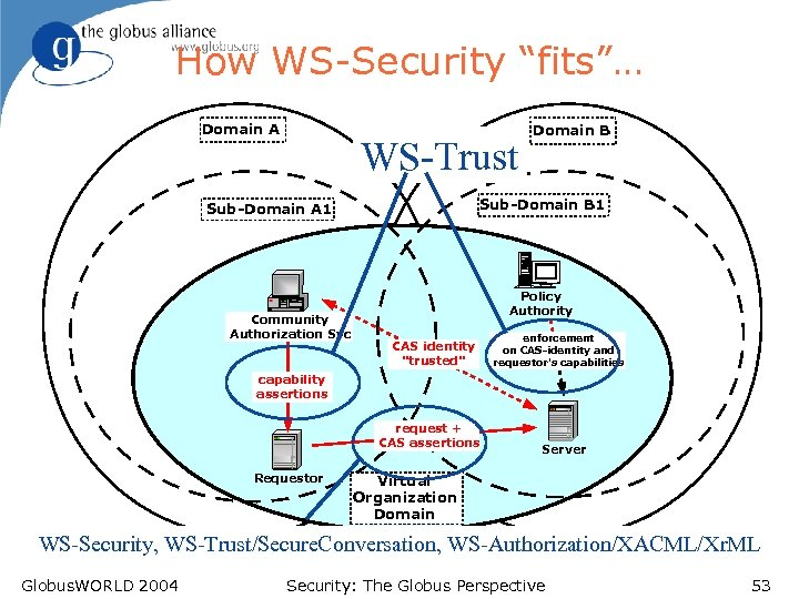 """How WS-Security """"fits""""… Domain A WS-Trust Sub-Domain B 1 Sub-Domain A 1 Community Authorization"""