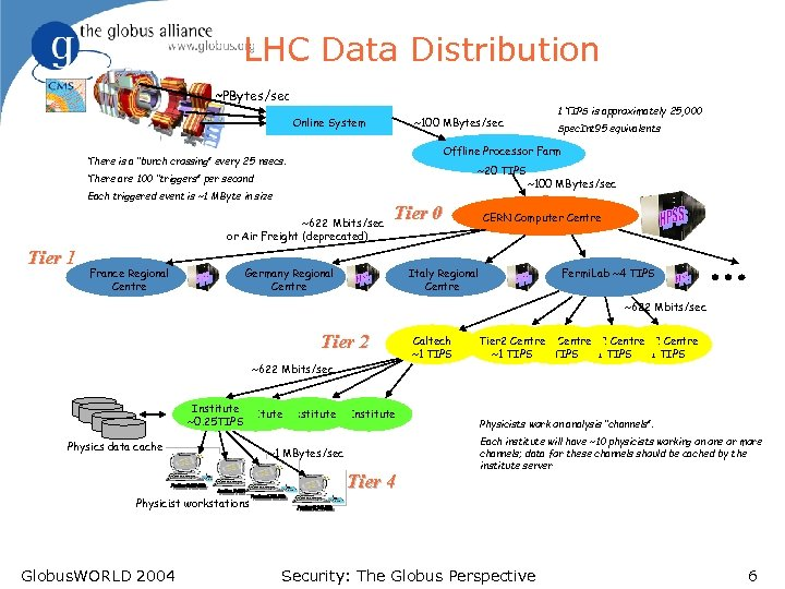 "LHC Data Distribution ~PBytes/sec Online System ~20 TIPS There are 100 ""triggers"" per second"