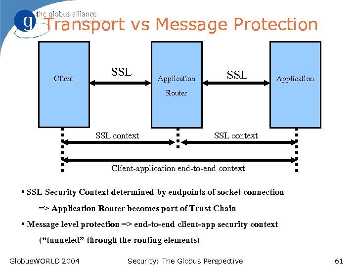 Transport vs Message Protection Client SSL Application Router SSL context Client-application end-to-end context •