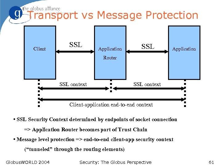 Transport vs Message Protection Client SSL Application Router SSL context Client-application end-to-end context •