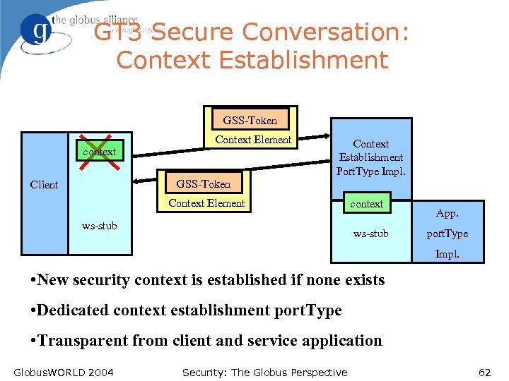 GT 3 Secure Conversation: Context Establishment GSS-Token context Context Element Context Establishment Port. Type