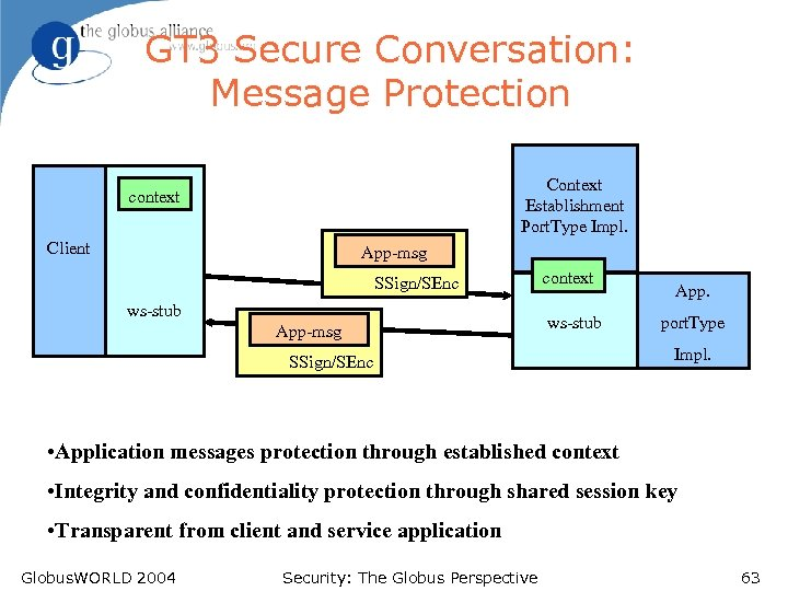 GT 3 Secure Conversation: Message Protection Context Establishment Port. Type Impl. context Client App-msg